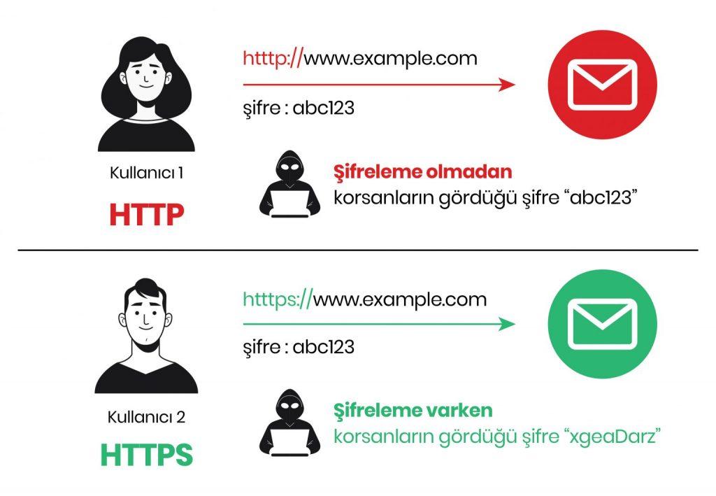 HTTP ve HTTPS Farkı