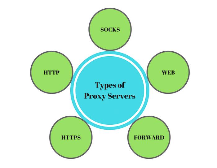 Proxy Türleri Nelerdir?